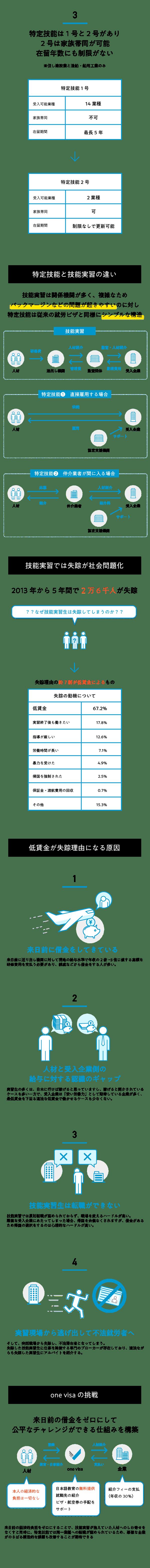 2019.03.3分でわかる特定技能_2